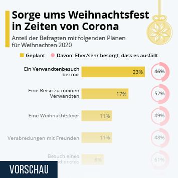 Infografik: Sorge ums Weihnachtsfest in Zeiten von Corona   Statista