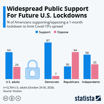 Infographic: Widespread Public Support For Future U.S. Lockdowns | Statista