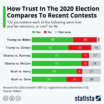 Infographic: How Trust In The 2020 Election Compares To Recent Contests   Statista