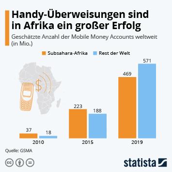 Infografik: Handy-Überweisungen sind in Afrika ein großer Erfolg | Statista