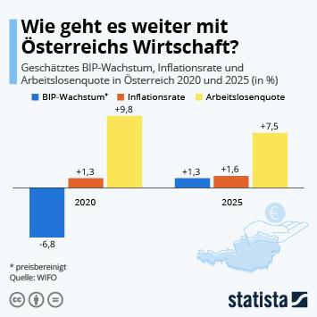 Infografik: Wie geht es weiter mit Österreichs Wirtschaft? | Statista
