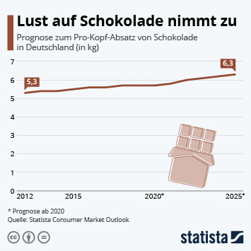 Infografik: Lust auf Schokolade nimmt zu | Statista