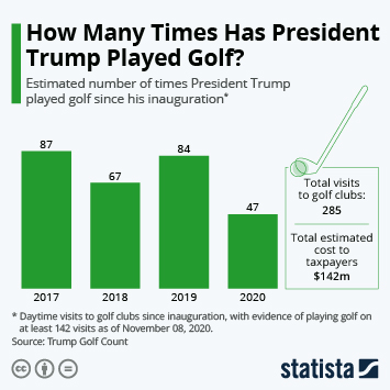Infographic: How Many Times Has President Trump Played Golf? | Statista