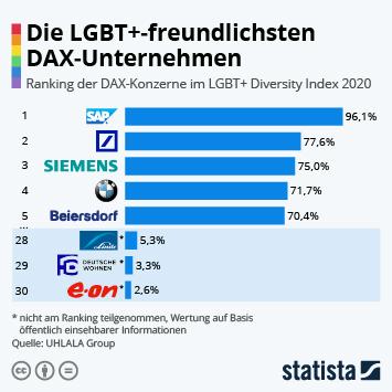 Link zu Die LGBT+-freundlichsten DAX-Unternehmen Infografik