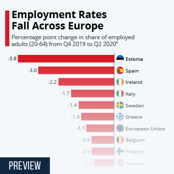Link to Employment Rates Fall Across Europe Infographic