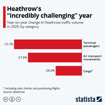 "Infographic: Heathrow's ""incredibly challenging"" year 