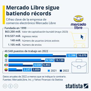 Infografía: Mercado Libre no para de crecer | Statista