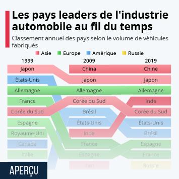 Les pays leaders de l'industrie automobile au fil du temps
