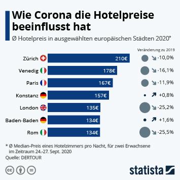 Link zu Wie Corona die Hotelpreise beeinflusst hat Infografik