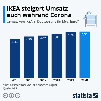 Infografik: IKEA steigert Umsatz auch während Corona | Statista