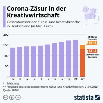 Infografik: Corona-Zäsur in der Kreativwirtschaft | Statista