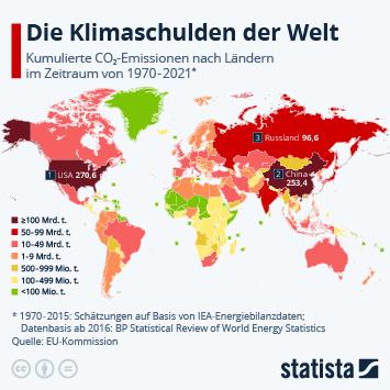 Infografik: Die Klimaschulden der Welt | Statista