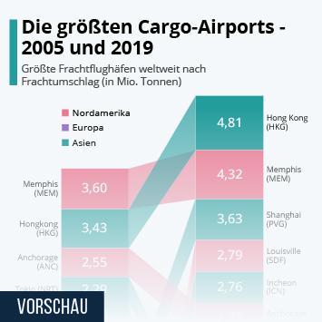 Infografik: Die größten Cargo-Airports - 2005 und 2019 | Statista