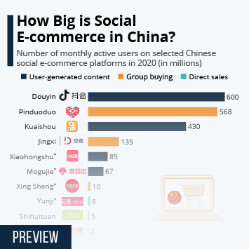 Infographic: How Big is Social E-Commerce in China? | Statista