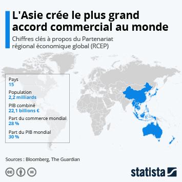 Infographie: L'Asie crée le plus grand accord commercial au monde | Statista