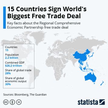 Infographic: 15 Countries Sign World's Biggest Free Trade Deal | Statista