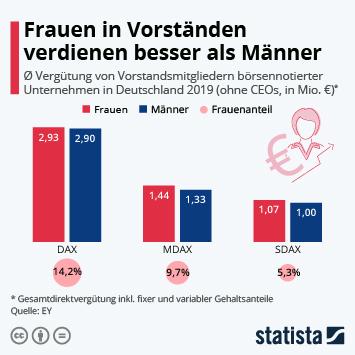 Infografik: Frauen in Vorständen verdienen besser als Männer | Statista