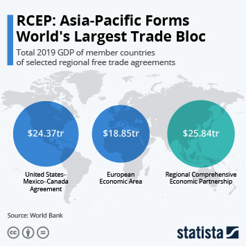 Infographic: RCEP: Asia-Pacific Forms World's Largest Trade Bloc | Statista