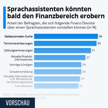 Infografik: Sprachassistenten könnten bald den Finanzbereich erobern | Statista