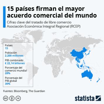 Infografía: Nace la RCEP, el mayor acuerdo comercial del mundo | Statista