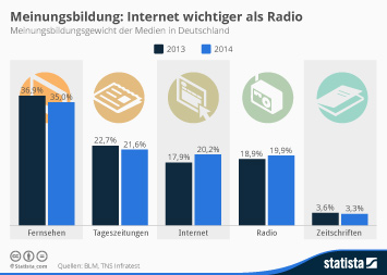 Infografik: Meinungsbidung: Internet wichtiger als Radio   Statista