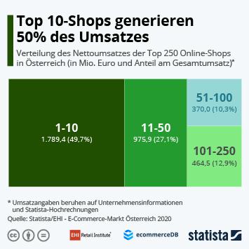 Link zu Top 10-Shops generieren 50% des Umsatzes Infografik