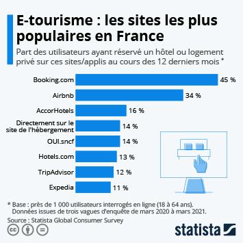 Infographie - Les sites de réservation de voyage les plus populaires en France