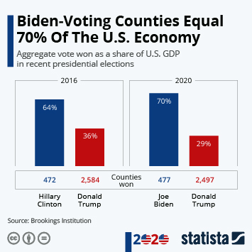 Infographic: Biden-Voting Counties Equal 70% Of The U.S. Economy | Statista