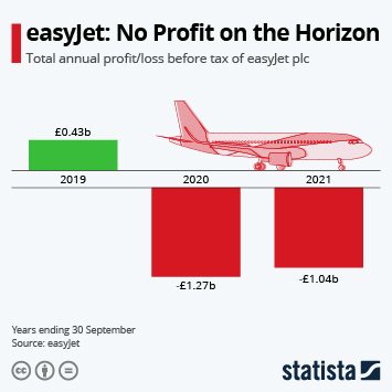 Infographic: EasyJet records £1.2 billion loss | Statista
