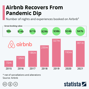 Link to Airbnb Bookings More Than Quadrupled Since 2015 Infographic