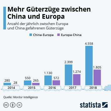 Link zu Schienengüterverkehr Infografik - Mehr Güterzüge zwischen China und Europa Infografik