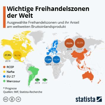 Wichtige Freihandelsabkommen der Welt