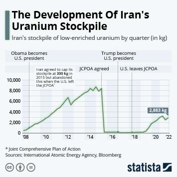 Link to The Development Of Iran's Uranium Stockpile Infographic
