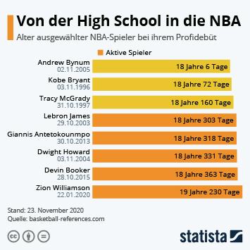Link zu Von der High School in die NBA Infografik
