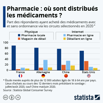 Infographie: Pharmacie : les circuits de distribution du médicament | Statista