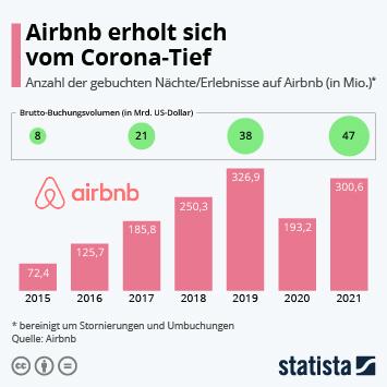 Infografik: Airbnb meldet starkes Buchungs-Wachstum   Statista