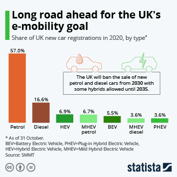 Infographic: Long road ahead for the UK's e-mobility goal | Statista