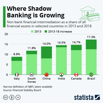 Infographic: Where Shadow Banking is Growing | Statista