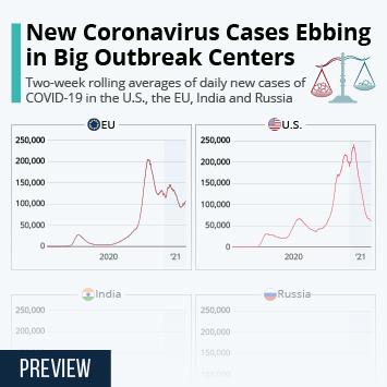 Infographic: Coronavirus Cases Ebb in India and Brazil | Statista