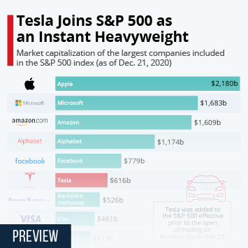 Infographic: Tesla Joins S&P 500 as an Instant Heavyweight | Statista