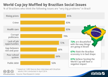 Infographic - World Cup Joy Muffled by Brazilian Social Issues