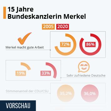 Infografik: 15 Jahre Bundeskanzlerin Merkel   Statista