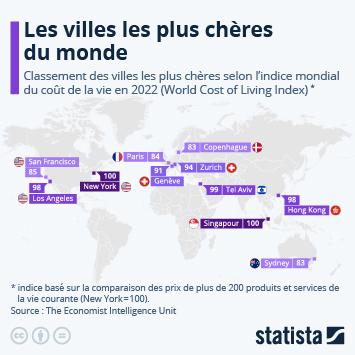 Lien vers Les indices immobiliers en France Infographie - Les villes où le coût de la vie est le plus cher Infographie