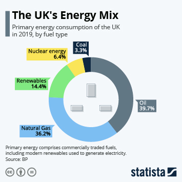 Link to Renewable energy in the UK  Infographic - The UK's Energy Mix Infographic