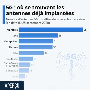 Lien vers 5G : où se trouvent les antennes déjà implantées ? Infographie