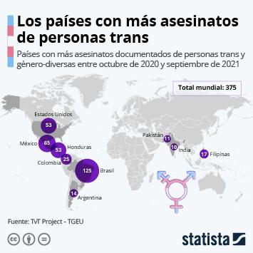 Infografía: 283 personas trans y género-diversas han sido asesinadas en lo que va de año | Statista