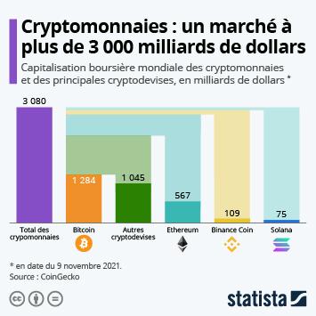 La domination écrasante du Bitcoin