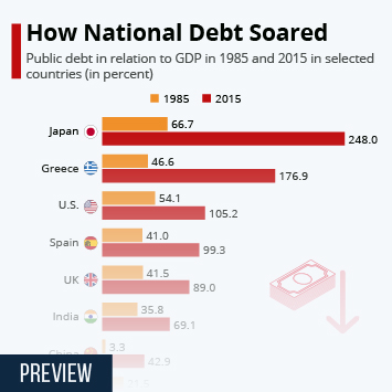 Infographic: How National Debt Soared | Statista