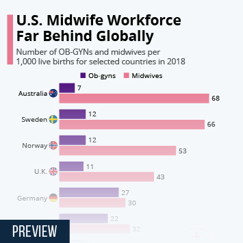Infographic: U.S. Midwife Workforce Far Behind Globally | Statista
