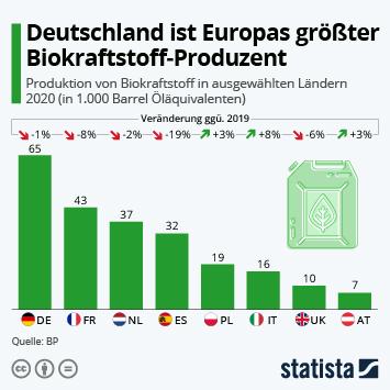 Infografik: Deutschland ist Europas größter Biokraftstoff-Produzent | Statista